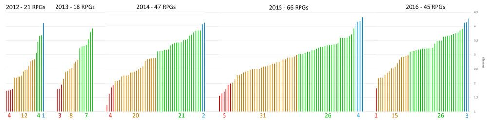 RPGs by year